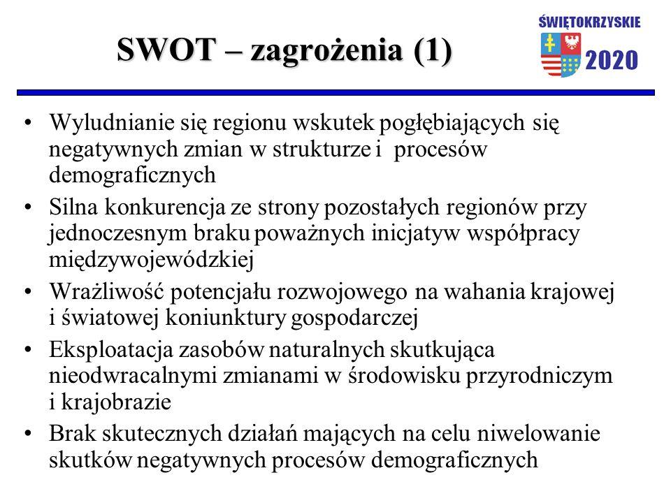SWOT – zagrożenia (1) Wyludnianie się regionu wskutek pogłębiających się negatywnych zmian w strukturze i procesów demograficznych Silna konkurencja ze strony pozostałych regionów przy jednoczesnym braku poważnych inicjatyw współpracy międzywojewódzkiej Wrażliwość potencjału rozwojowego na wahania krajowej i światowej koniunktury gospodarczej Eksploatacja zasobów naturalnych skutkująca nieodwracalnymi zmianami w środowisku przyrodniczym i krajobrazie Brak skutecznych działań mających na celu niwelowanie skutków negatywnych procesów demograficznych