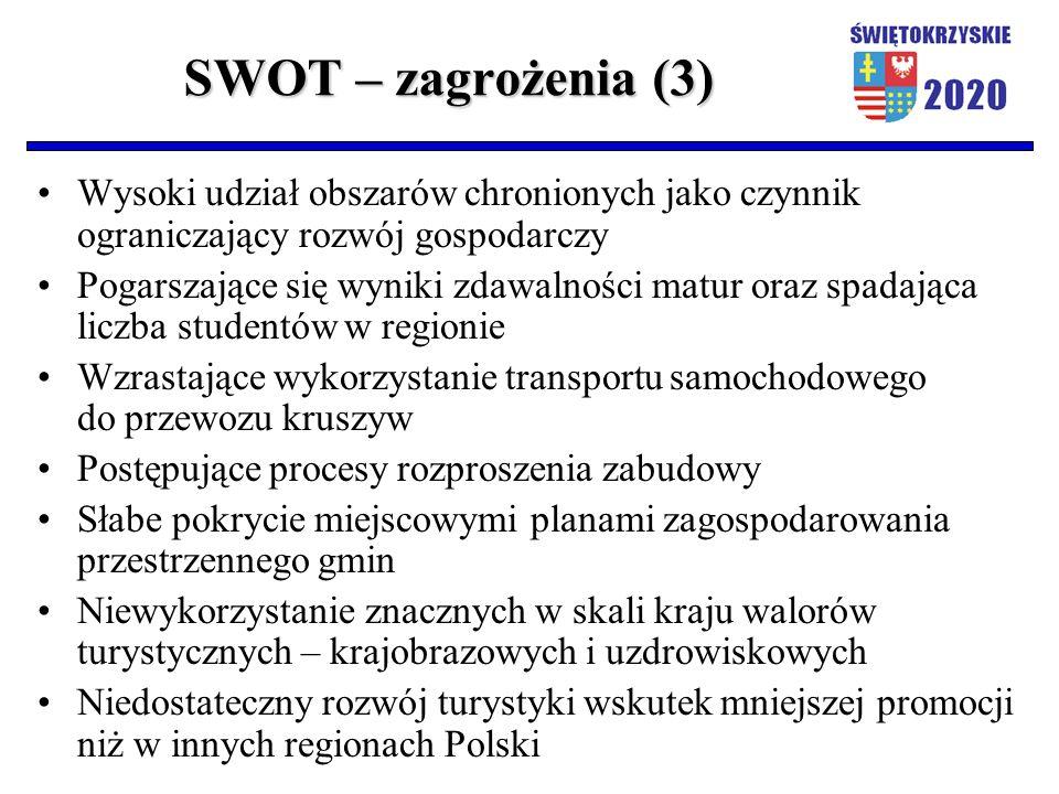 SWOT – zagrożenia (3) Wysoki udział obszarów chronionych jako czynnik ograniczający rozwój gospodarczy Pogarszające się wyniki zdawalności matur oraz