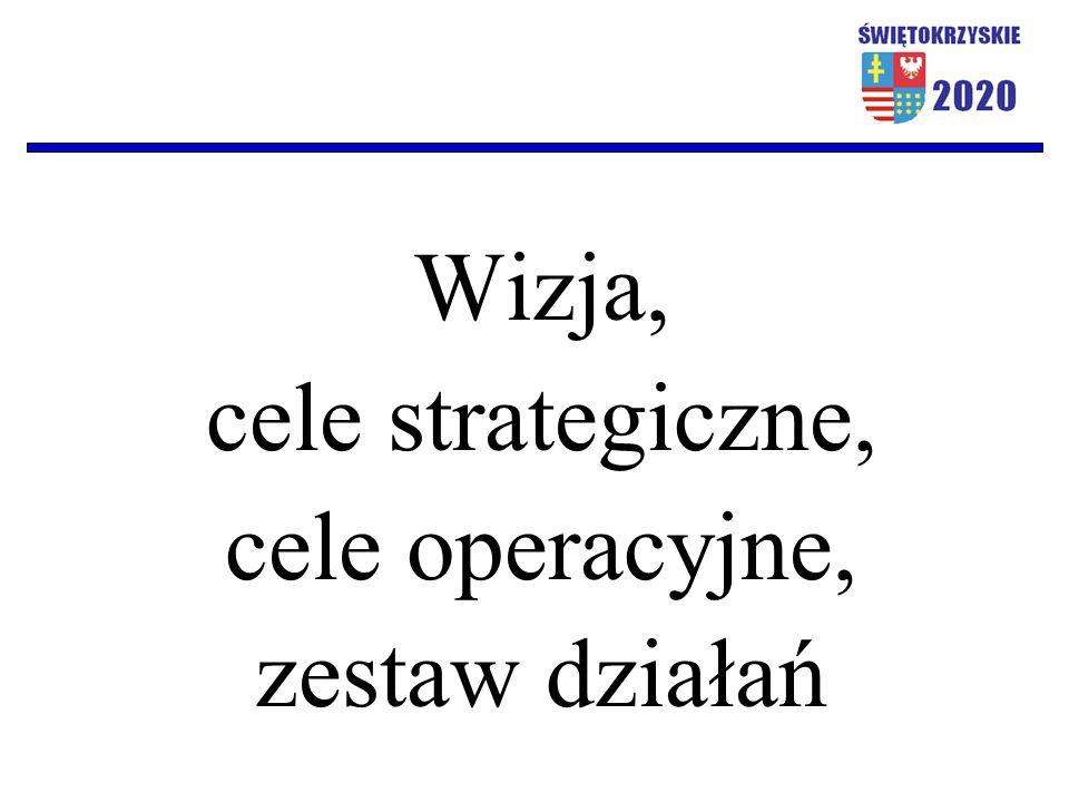 Wizja, cele strategiczne, cele operacyjne, zestaw działań