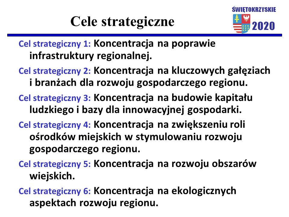 Cele strategiczne Cel strategiczny 1: Koncentracja na poprawie infrastruktury regionalnej. Cel strategiczny 2: Koncentracja na kluczowych gałęziach i