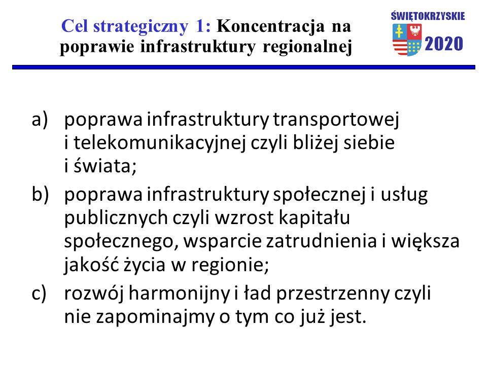 Cel strategiczny 1: Koncentracja na poprawie infrastruktury regionalnej a)poprawa infrastruktury transportowej i telekomunikacyjnej czyli bliżej siebie i świata; b)poprawa infrastruktury społecznej i usług publicznych czyli wzrost kapitału społecznego, wsparcie zatrudnienia i większa jakość życia w regionie; c)rozwój harmonijny i ład przestrzenny czyli nie zapominajmy o tym co już jest.