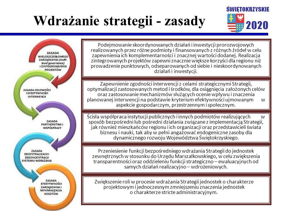 Wdrażanie strategii - zasady Podejmowanie skoordynowanych działań i inwestycji prorozwojowych realizowanych przez różne podmioty i finansowanych z różnych źródeł w celu zapewnienia ich komplementarności i znacznej wartości dodanej.