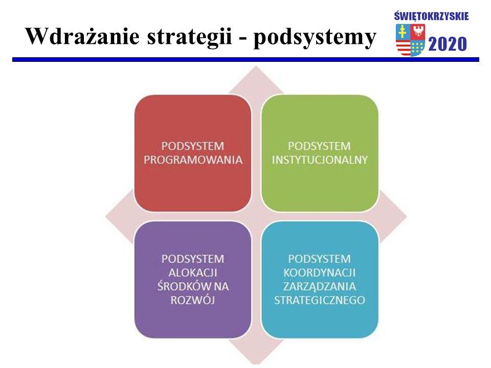 Wdrażanie strategii - podsystemy