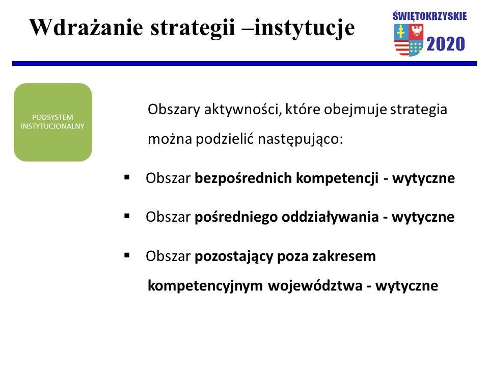 Wdrażanie strategii –instytucje Obszary aktywności, które obejmuje strategia można podzielić następująco:  Obszar bezpośrednich kompetencji - wytyczne  Obszar pośredniego oddziaływania - wytyczne  Obszar pozostający poza zakresem kompetencyjnym województwa - wytyczne