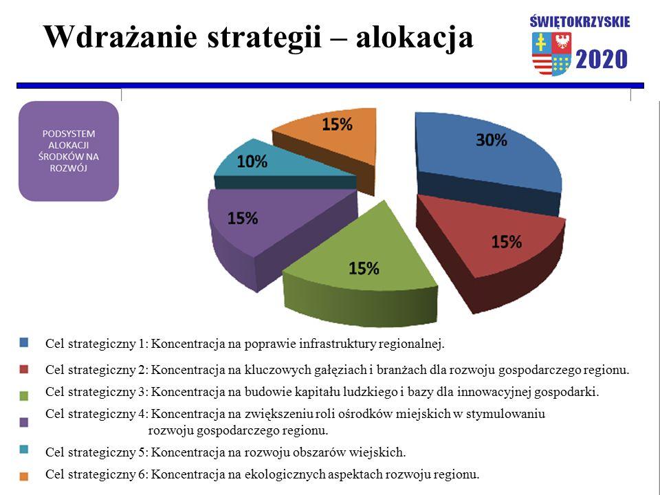 Wdrażanie strategii – alokacja Cel strategiczny 1: Koncentracja na poprawie infrastruktury regionalnej. Cel strategiczny 2: Koncentracja na kluczowych