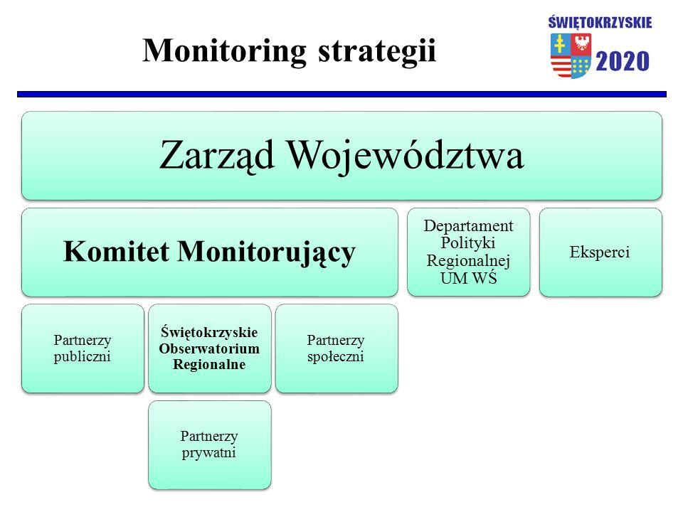 Monitoring strategii Zarząd Województwa Komitet Monitorujący Partnerzy publiczni Świętokrzyskie Obserwatorium Regionalne Partnerzy prywatni Partnerzy społeczni Departament Polityki Regionalnej UM WŚ Eksperci