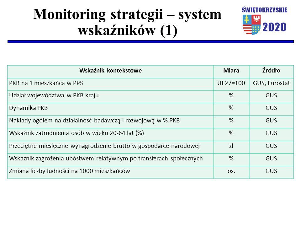 Monitoring strategii – system wskaźników (1) Wskaźnik kontekstoweMiaraŹródło PKB na 1 mieszkańca w PPSUE27=100GUS, Eurostat Udział województwa w PKB kraju%GUS Dynamika PKB%GUS Nakłady ogółem na działalność badawczą i rozwojową w % PKB%GUS Wskaźnik zatrudnienia osób w wieku 20-64 lat (%)%GUS Przeciętne miesięczne wynagrodzenie brutto w gospodarce narodowejzłGUS Wskaźnik zagrożenia ubóstwem relatywnym po transferach społecznych%GUS Zmiana liczby ludności na 1000 mieszkańcówos.GUS
