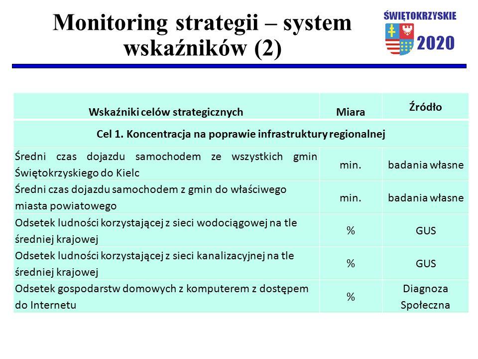 Monitoring strategii – system wskaźników (2) Wskaźniki celów strategicznychMiara Źródło Cel 1. Koncentracja na poprawie infrastruktury regionalnej Śre