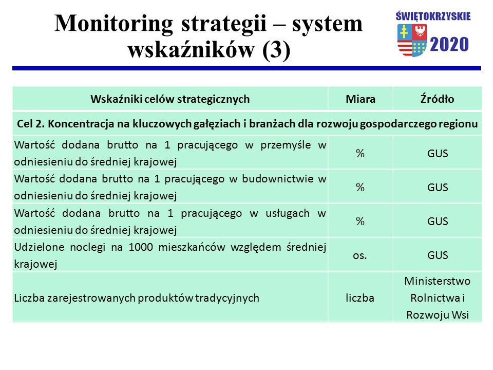 Monitoring strategii – system wskaźników (3) Wskaźniki celów strategicznychMiaraŹródło Cel 2. Koncentracja na kluczowych gałęziach i branżach dla rozw