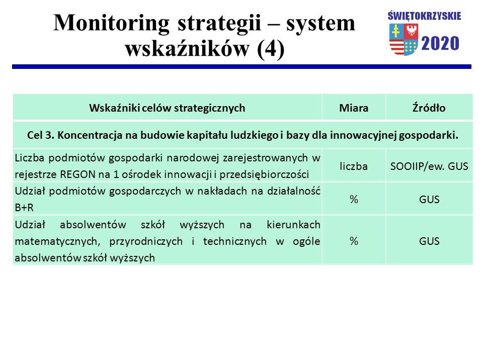 Monitoring strategii – system wskaźników (4) Wskaźniki celów strategicznychMiaraŹródło Cel 3. Koncentracja na budowie kapitału ludzkiego i bazy dla in
