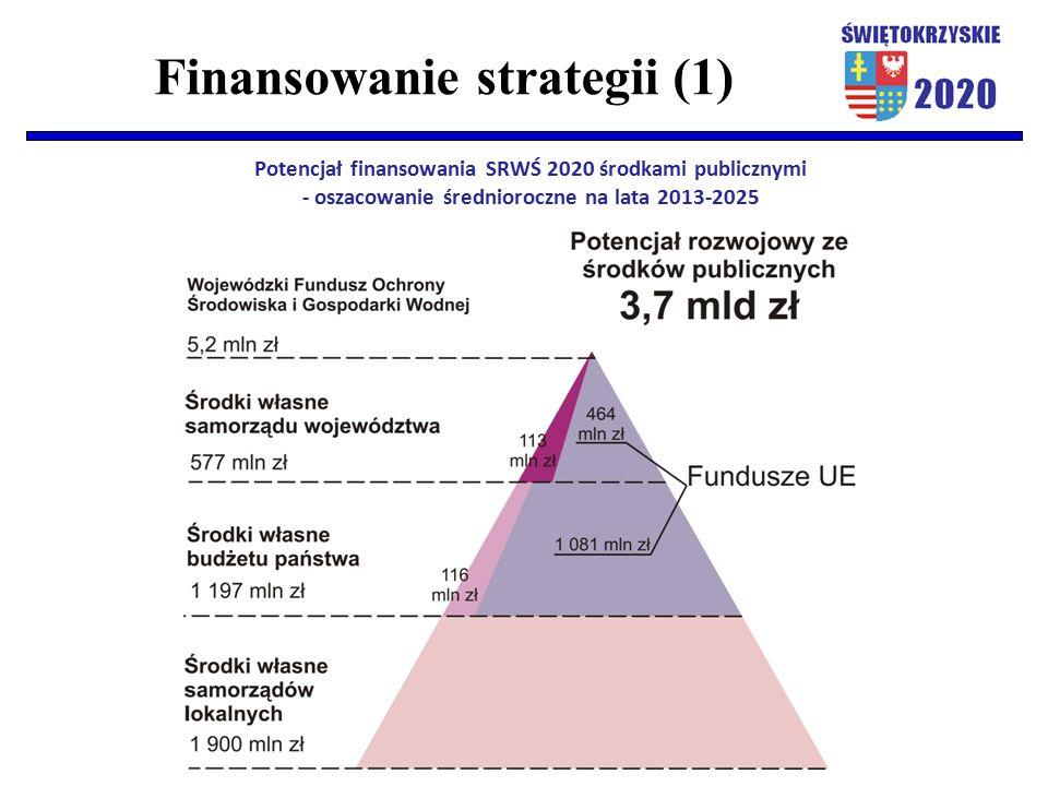 Finansowanie strategii (1) Potencjał finansowania SRWŚ 2020 środkami publicznymi - oszacowanie średnioroczne na lata 2013-2025