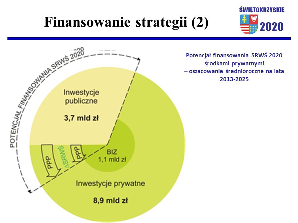 Finansowanie strategii (2) Potencjał finansowania SRWŚ 2020 środkami prywatnymi – oszacowanie średnioroczne na lata 2013-2025