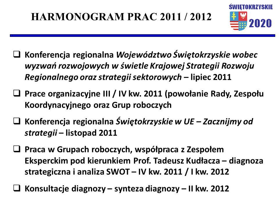 HARMONOGRAM PRAC 2011 / 2012  Konferencja regionalna Województwo Świętokrzyskie wobec wyzwań rozwojowych w świetle Krajowej Strategii Rozwoju Regionalnego oraz strategii sektorowych – lipiec 2011  Prace organizacyjne III / IV kw.