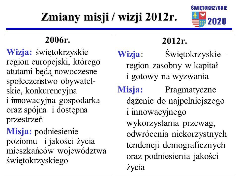 Zmiany misji / wizji Zmiany misji / wizji 2012r. 2006r. Wizja: świętokrzyskie region europejski, którego atutami będą nowoczesne społeczeństwo obywate
