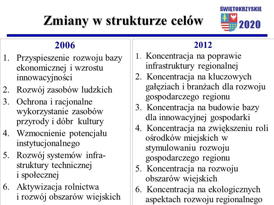 Zmiany w strukturze celów 2006 1.Przyspieszenie rozwoju bazy ekonomicznej i wzrostu innowacyjności 2. Rozwój zasobów ludzkich 3. Ochrona i racjonalne