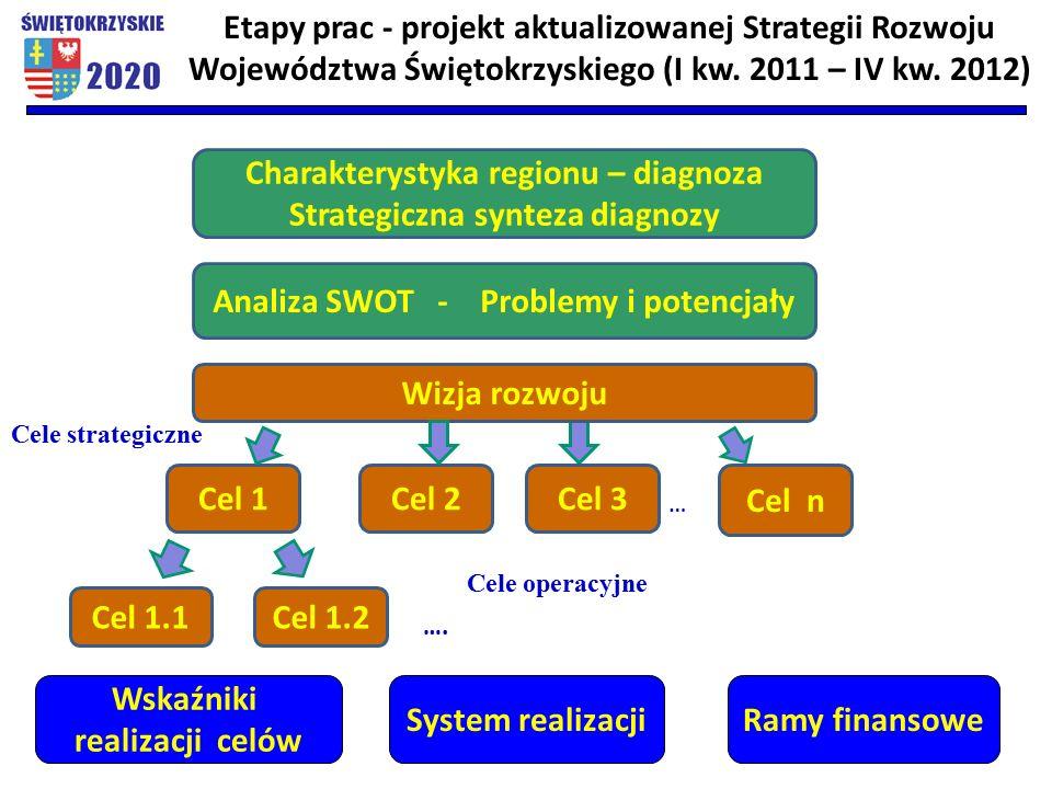 Charakterystyka regionu – diagnoza Strategiczna synteza diagnozy Cele strategiczne … Analiza SWOT - Problemy i potencjały Wizja rozwoju Cel 1 Cel n Cel 3Cel 2 Etapy prac - projekt aktualizowanej Strategii Rozwoju Województwa Świętokrzyskiego (I kw.
