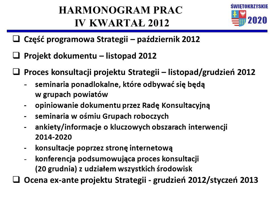 HARMONOGRAM PRAC IV KWARTAŁ 2012  Część programowa Strategii – październik 2012  Projekt dokumentu – listopad 2012  Proces konsultacji projektu Str
