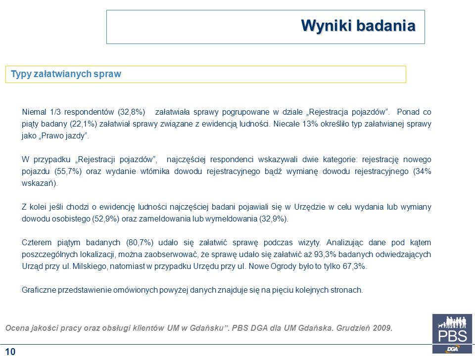"""Ocena jakości pracy oraz obsługi klientów UM w Gdańsku"""". PBS DGA dla UM Gdańska. Grudzień 2009. Niemal 1/3 respondentów (32,8%) załatwiała sprawy pogr"""