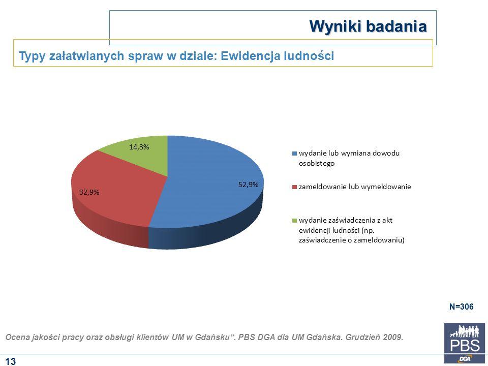 """Ocena jakości pracy oraz obsługi klientów UM w Gdańsku"""". PBS DGA dla UM Gdańska. Grudzień 2009. Wyniki badania N=306 Typy załatwianych spraw w dziale:"""