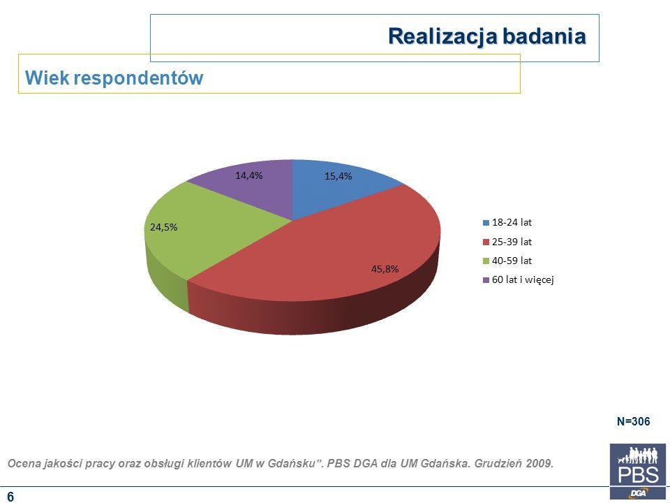 """Ocena jakości pracy oraz obsługi klientów UM w Gdańsku"""". PBS DGA dla UM Gdańska. Grudzień 2009. Realizacja badania N=306 Wiek respondentów 6"""