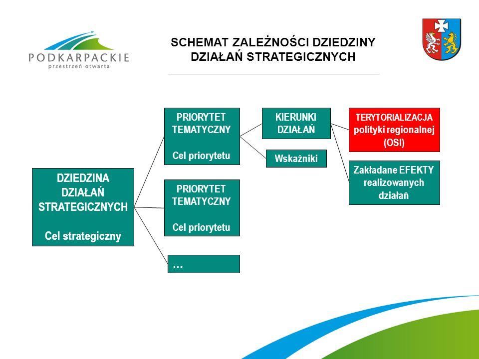 SCHEMAT ZALEŻNOŚCI DZIEDZINY DZIAŁAŃ STRATEGICZNYCH DZIEDZINA DZIAŁAŃ STRATEGICZNYCH Cel strategiczny PRIORYTET TEMATYCZNY Cel priorytetu PRIORYTET TEMATYCZNY Cel priorytetu … KIERUNKI DZIAŁAŃ Wskaźniki Zakładane EFEKTY realizowanych działań TERYTORIALIZACJA polityki regionalnej (OSI)