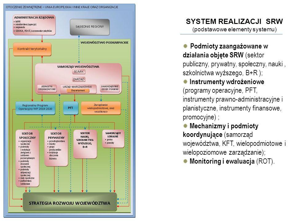 SYSTEM REALIZACJI SRW (podstawowe elementy systemu) Podmioty zaangażowane w działania objęte SRW (sektor publiczny, prywatny, społeczny, nauki, szkolnictwa wyższego, B+R ); Instrumenty wdrożeniowe (programy operacyjne, PFT, instrumenty prawno-administracyjne i planistyczne, instrumenty finansowe, promocyjne) ; Mechanizmy i podmioty koordynujące (samorząd województwa, KFT, wielopodmiotowe i wielopoziomowe zarządzanie); Monitoring i ewaluacja (ROT).