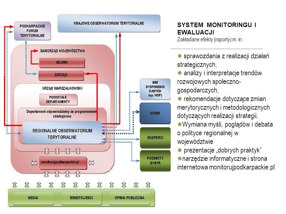 SYSTEM MONITORINGU I EWALUACJI Zakładane efekty (raporty) m. in. : sprawozdania z realizacji działań strategicznych, analizy i interpretacje trendów r