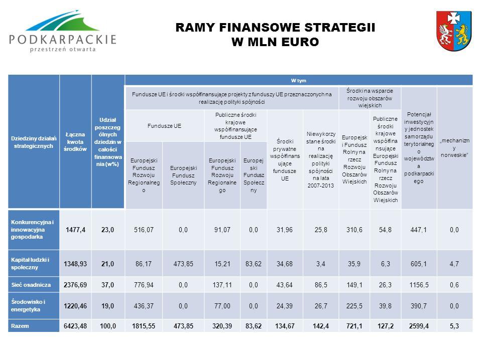 """RAMY FINANSOWE STRATEGII W MLN EURO Dziedziny działań strategicznych Łączna kwota środków Udział poszczeg ólnych dziedzin w całości finansowa nia (w%) W tym Fundusze UE i środki współfinansujące projekty z funduszy UE przeznaczonych na realizację polityki spójności Środki na wsparcie rozwoju obszarów wiejskich Potencjał inwestycyjn y jednostek samorządu terytorialneg o województw a podkarpacki ego """"mechanizm y norweskie Fundusze UE Publiczne środki krajowe współfinansujące fundusze UE Środki prywatne współfinans ujące fundusze UE Niewykorzy stane środki na realizację polityki spójności na lata 2007-2013 Europejsk i Fundusz Rolny na rzecz Rozwoju Obszarów Wiejskich Publiczne środki krajowe współfina nsujące Europejski Fundusz Rolny na rzecz Rozwoju Obszarów Wiejskich Europejski Fundusz Rozwoju Regionalneg o Europejski Fundusz Społeczny Europejski Fundusz Rozwoju Regionalne go Europej ski Fundusz Społecz ny Konkurencyjna i innowacyjna gospodarka 1477,423,0516,070,091,070,031,9625,8310,654,8447,10,0 Kapitał ludzki i społeczny 1348,9321,086,17473,8515,2183,6234,683,435,96,3605,14,7 Sieć osadnicza 2376,6937,0776,940,0137,110,043,6486,5149,126,31156,50,6 Środowisko i energetyka 1220,4619,0436,370,077,000,024,3926,7225,539,8390,70,0 Razem 6423,48100,01815,55473,85320,3983,62134,67142,4721,1127,22599,45,3"""