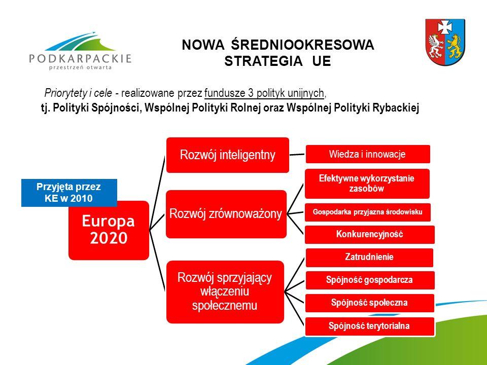 Europa 2020 Rozwój inteligentny Wiedza i innowacje Rozwój zrównoważony Efektywne wykorzystanie zasobów Gospodarka przyjazna środowisku Konkurencyjność Rozwój sprzyjający włączeniu społecznemu ZatrudnienieSpójność gospodarcza Spójność społecznaSpójność terytorialna Przyjęta przez KE w 2010 Priorytety i cele - realizowane przez fundusze 3 polityk unijnych, tj.