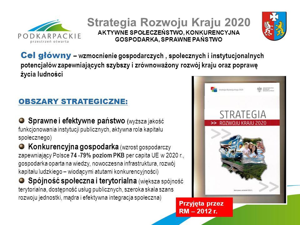 OBSZARY STRATEGICZNE: Sprawne i efektywne państwo ( wyższa jakość funkcjonowania instytucji publicznych, aktywna rola kapitału społecznego) Konkurencyjna gospodarka (wzrost gospodarczy zapewniający Polsce 74 -79% poziom PKB per capita UE w 2020 r., gospodarka oparta na wiedzy, nowoczesna infrastruktura, rozwój kapitału ludzkiego – wiodącymi atutami konkurencyjności) Spójność społeczna i terytorialna (większa spójność terytorialna, dostępność usług publicznych, szeroka skala szans rozwoju jednostki, mądra i efektywna integracja społeczna) Przyjęta przez RM – 2012 r.