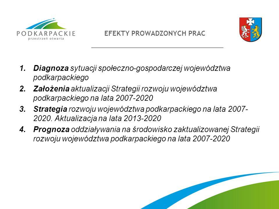 EFEKTY PROWADZONYCH PRAC 1.Diagnoza sytuacji społeczno-gospodarczej województwa podkarpackiego 2.Założenia aktualizacji Strategii rozwoju województwa podkarpackiego na lata 2007-2020 3.Strategia rozwoju województwa podkarpackiego na lata 2007- 2020.