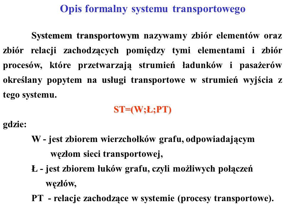 Opis formalny systemu transportowego Systemem transportowym Systemem transportowym nazywamy zbiór elementów oraz zbiór relacji zachodzących pomiędzy tymi elementami i zbiór procesów, które przetwarzają strumień ładunków i pasażerów określany popytem na usługi transportowe w strumień wyjścia z tego systemu.ST=(W;Ł;PT) gdzie: W W - jest zbiorem wierzchołków grafu, odpowiadającym węzłom sieci transportowej, Ł Ł - jest zbiorem łuków grafu, czyli możliwych połączeń węzłów, PT - relacje zachodzące w systemie (procesy transportowe).
