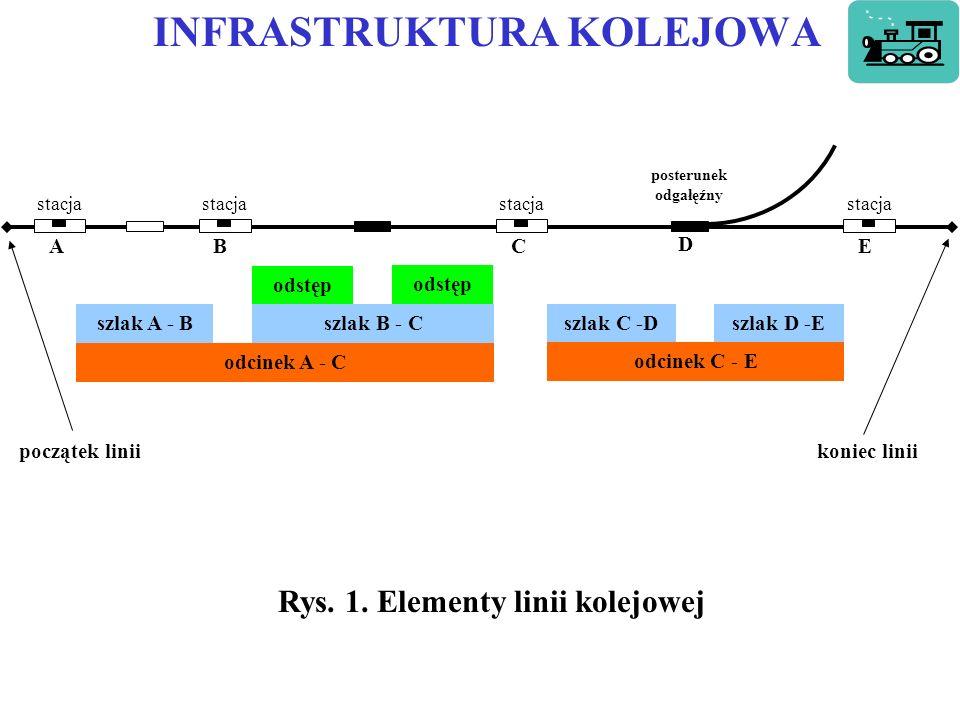 INFRASTRUKTURA KOLEJOWA stacja A BCE szlak A - B odstęp szlak B - C odcinek A - C D posterunek odgałęźny szlak C -Dszlak D -E odcinek C - E początek liniikoniec linii Rys.