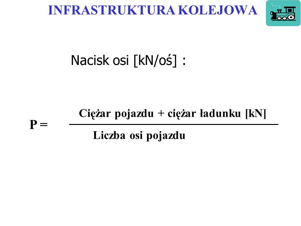 INFRASTRUKTURA KOLEJOWA Nacisk osi [kN/oś] : P = Ciężar pojazdu + ciężar ładunku [kN] Liczba osi pojazdu
