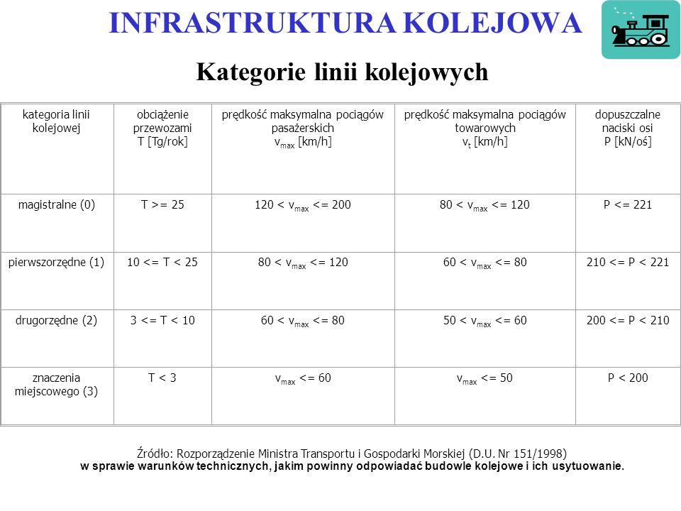 INFRASTRUKTURA KOLEJOWA Kategorie linii kolejowych kategoria linii kolejowej obciążenie przewozami T [Tg/rok] prędkość maksymalna pociągów pasażerskich v max [km/h] prędkość maksymalna pociągów towarowych v t [km/h] dopuszczalne naciski osi P [kN/oś] magistralne (0)T >= 25120 < v max <= 20080 < v max <= 120P <= 221 pierwszorzędne (1)10 <= T < 2580 < v max <= 12060 < v max <= 80210 <= P < 221 drugorzędne (2)3 <= T < 1060 < v max <= 8050 < v max <= 60200 <= P < 210 znaczenia miejscowego (3) T < 3v max <= 60v max <= 50P < 200 Źródło: Rozporządzenie Ministra Transportu i Gospodarki Morskiej (D.U.