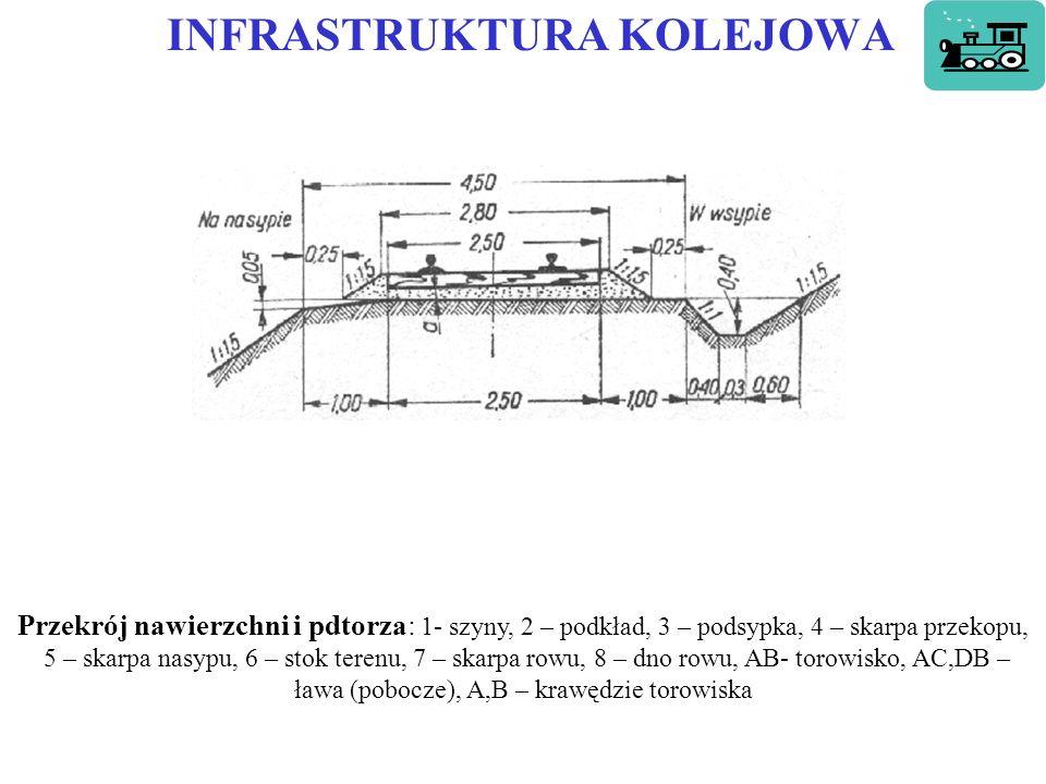 INFRASTRUKTURA KOLEJOWA Przekrój nawierzchni i pdtorza: 1- szyny, 2 – podkład, 3 – podsypka, 4 – skarpa przekopu, 5 – skarpa nasypu, 6 – stok terenu, 7 – skarpa rowu, 8 – dno rowu, AB- torowisko, AC,DB – ława (pobocze), A,B – krawędzie torowiska