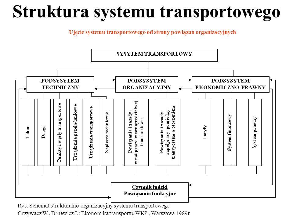 Struktura systemu transportowego Rys.