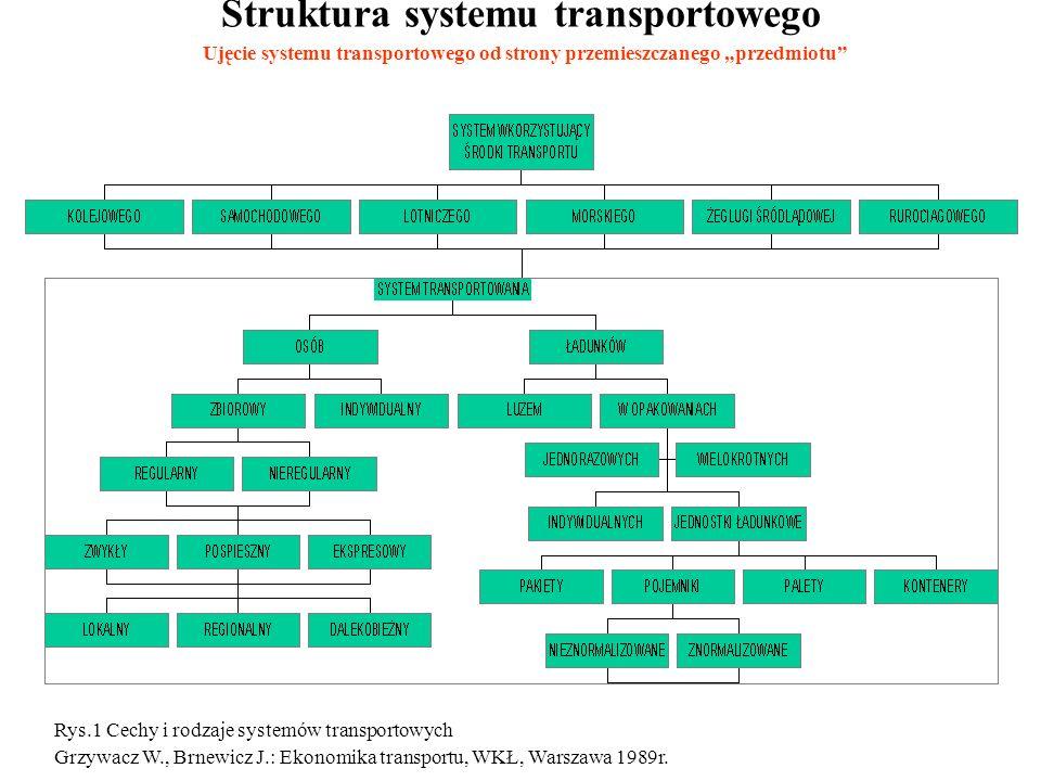 Struktura systemu transportowego Rys.1 Cechy i rodzaje systemów transportowych Grzywacz W., Brnewicz J.: Ekonomika transportu, WKŁ, Warszawa 1989r.