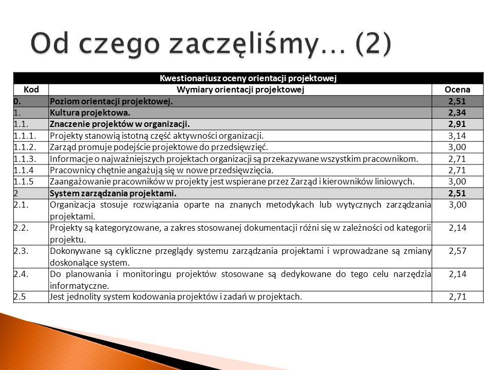 Kwestionariusz oceny orientacji projektowej KodWymiary orientacji projektowejOcena 0.Poziom orientacji projektowej.2,51 1.Kultura projektowa.2,34 1.1.Znaczenie projektów w organizacji.2,91 1.1.1.Projekty stanowią istotną część aktywności organizacji.3,14 1.1.2.Zarząd promuje podejście projektowe do przedsięwzięć.3,00 1.1.3.Informacje o najważniejszych projektach organizacji są przekazywane wszystkim pracownikom.2,71 1.1.4Pracownicy chętnie angażują się w nowe przedsięwzięcia.2,71 1.1.5Zaangażowanie pracowników w projekty jest wspierane przez Zarząd i kierowników liniowych.3,00 2System zarządzania projektami.2,51 2.1.Organizacja stosuje rozwiązania oparte na znanych metodykach lub wytycznych zarządzania projektami.