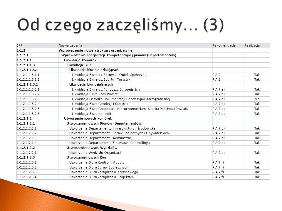 SPPNazwa zadaniaRekomendacjaRealizacja 1-1.2Wprowadzenie nowej struktury organizacyjnej 1-1.2.1 Wprowadzenie specjalizacji kompetencyjnej pionów (Departamentów) 1-1.2.1.1 Likwidacje komórek 1-1.2.1.1.3 Likwidacja Biur 1-1.2.1.1.3.1 Likwidacja biur nie działających 1-1.2.1.1.3.1.1 Likwidacja Biura ds.