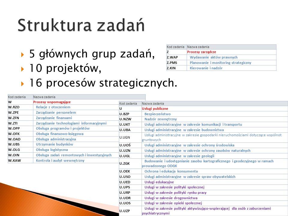  5 głównych grup zadań,  10 projektów,  16 procesów strategicznych.