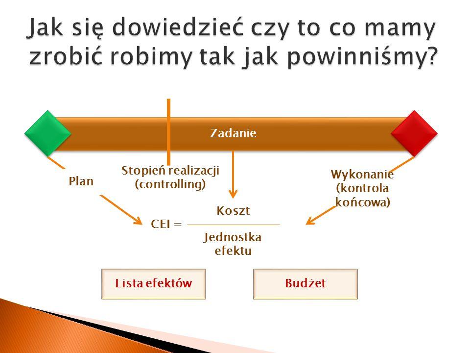 Zadanie Lista efektówBudżet Koszt Jednostka efektu CEI = Plan Wykonanie (kontrola końcowa) Stopień realizacji (controlling)