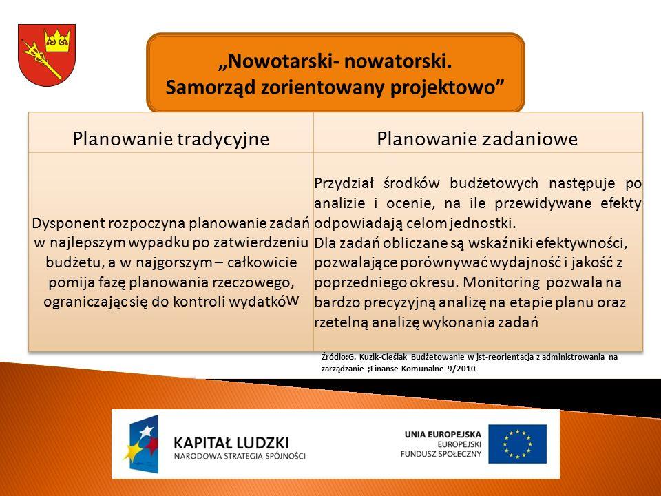"""""""Nowotarski- nowatorski.Samorząd zorientowany projektowo Źródło:G."""