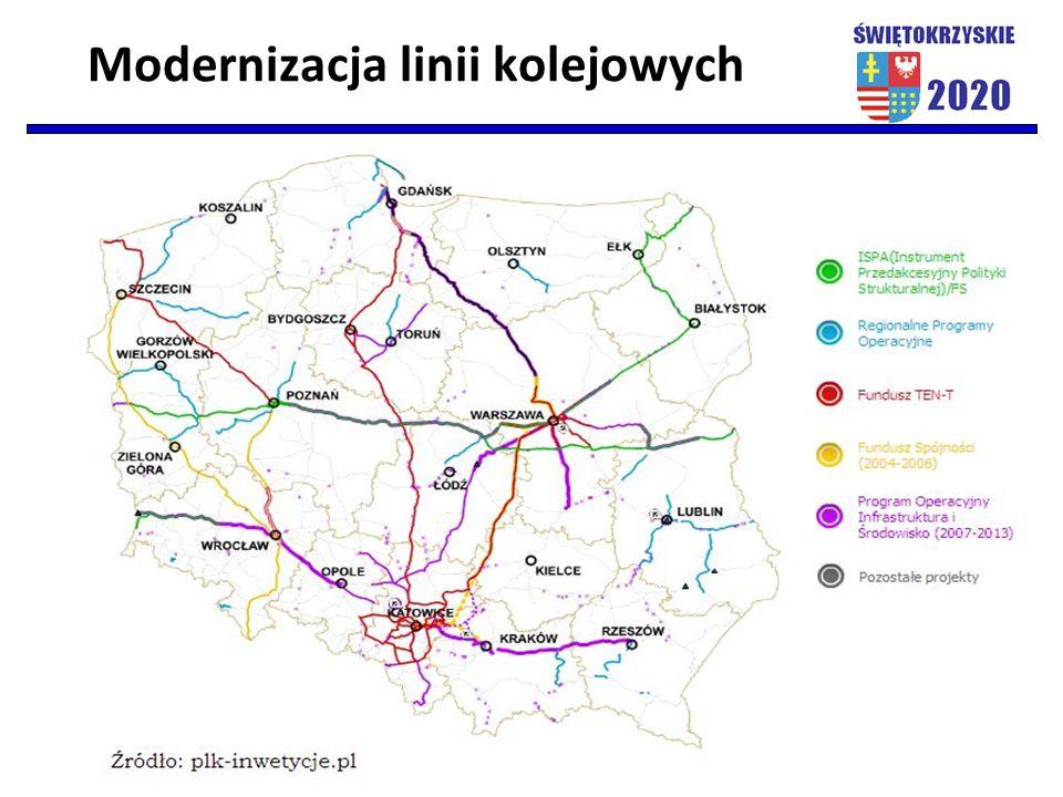 Modernizacja linii kolejowych
