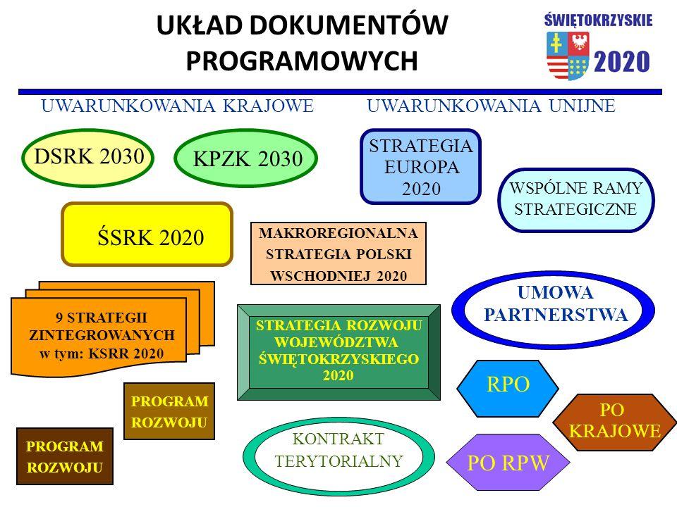 UKŁAD DOKUMENTÓW PROGRAMOWYCH UWARUNKOWANIA KRAJOWEUWARUNKOWANIA UNIJNE PROGRAM ROZWOJU PROGRAM ROZWOJU WSPÓLNE RAMY STRATEGICZNE STRATEGIA ROZWOJU WOJEWÓDZTWA ŚWIĘTOKRZYSKIEGO 2020 DSRK 2030 KPZK 2030 ŚSRK 2020 9 STRATEGII ZINTEGROWANYCH w tym: KSRR 2020 KONTRAKT TERYTORIALNY UMOWA PARTNERSTWA MAKROREGIONALNA STRATEGIA POLSKI WSCHODNIEJ 2020 STRATEGIA EUROPA 2020 RPO PO RPW PO KRAJOWE