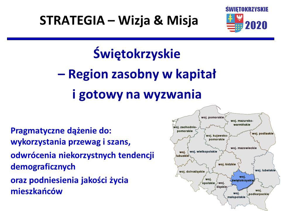 STRATEGIA – Wizja & Misja Świętokrzyskie – Region zasobny w kapitał i gotowy na wyzwania Pragmatyczne dążenie do: wykorzystania przewag i szans, odwró
