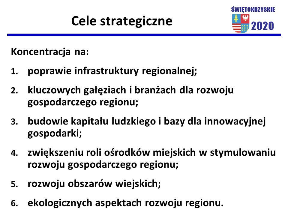 Cele strategiczne Koncentracja na: 1. poprawie infrastruktury regionalnej; 2. kluczowych gałęziach i branżach dla rozwoju gospodarczego regionu; 3. bu