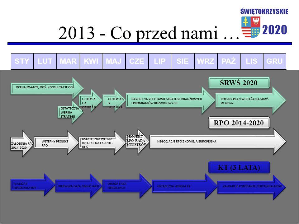 2013 - Co przed nami … STYLUTMARKWIMAJCZELIPSIEWRZPAŹLISGRU ŚRWŚ 2020 OSTATECZNA WERSJA STRATEGII UCHWA ŁA ZARZĄD U UCHWAŁ A SEJMIKU RAPORT NA PODSTAWIE STRATEGII BRANŻOWYCH I PROGRAMÓW ROZWOJOWYCH ROCZNY PLAN WDRAŻANIA SRWŚ W 2014r.