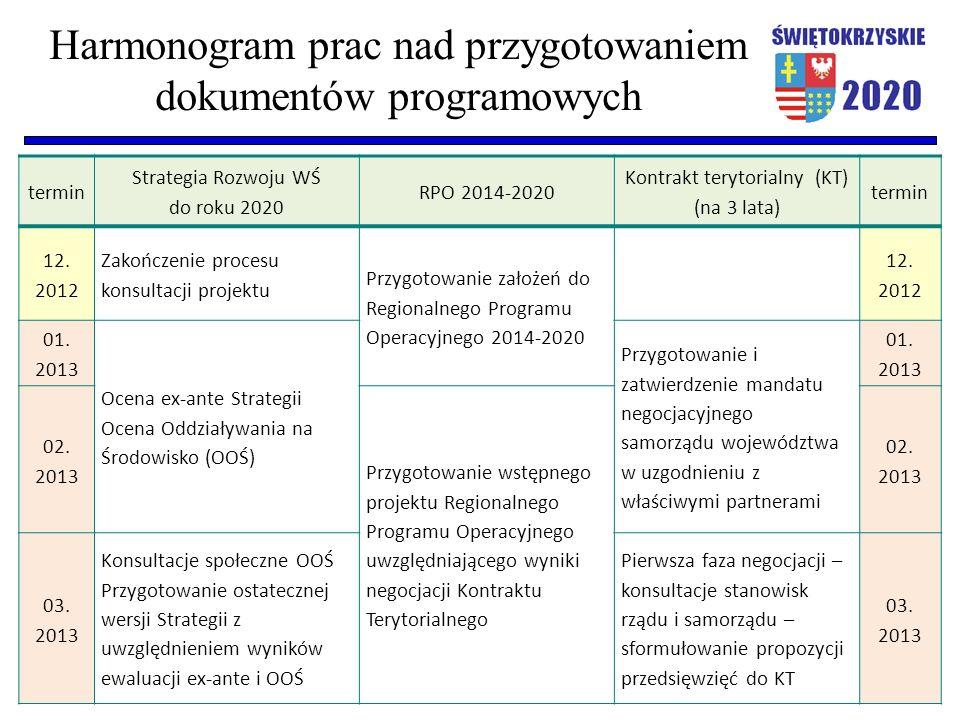 Harmonogram prac nad przygotowaniem dokumentów programowych termin Strategia Rozwoju WŚ do roku 2020 RPO 2014-2020 Kontrakt terytorialny (KT) (na 3 lata) termin 12.