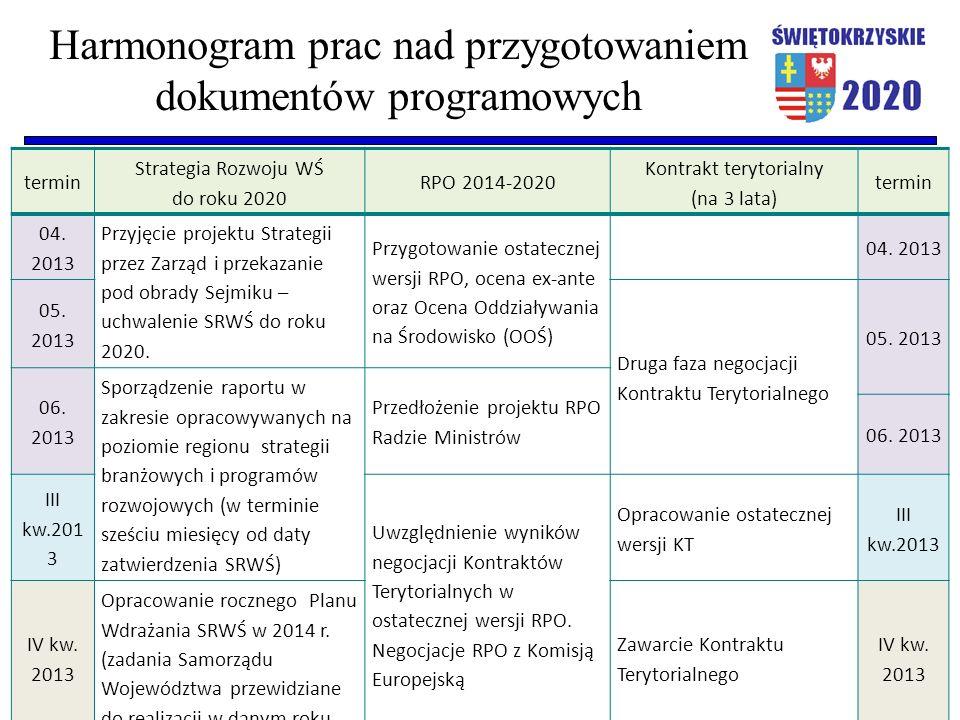 Harmonogram prac nad przygotowaniem dokumentów programowych termin Strategia Rozwoju WŚ do roku 2020 RPO 2014-2020 Kontrakt terytorialny (na 3 lata) t